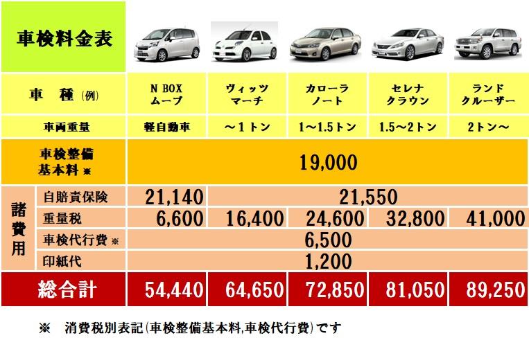 車検の費用、料金表。大阪市内の双輪自動車にお任せ下さい