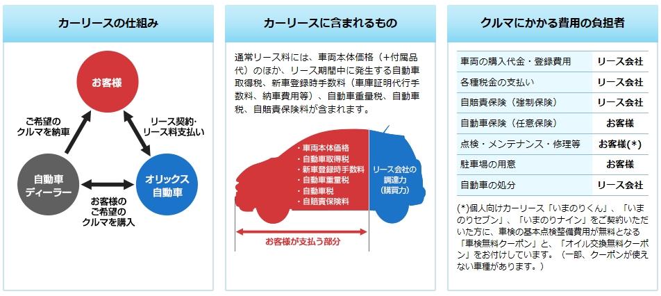 大阪市西区 車検 板金/マイカーリースという新しい乗り方