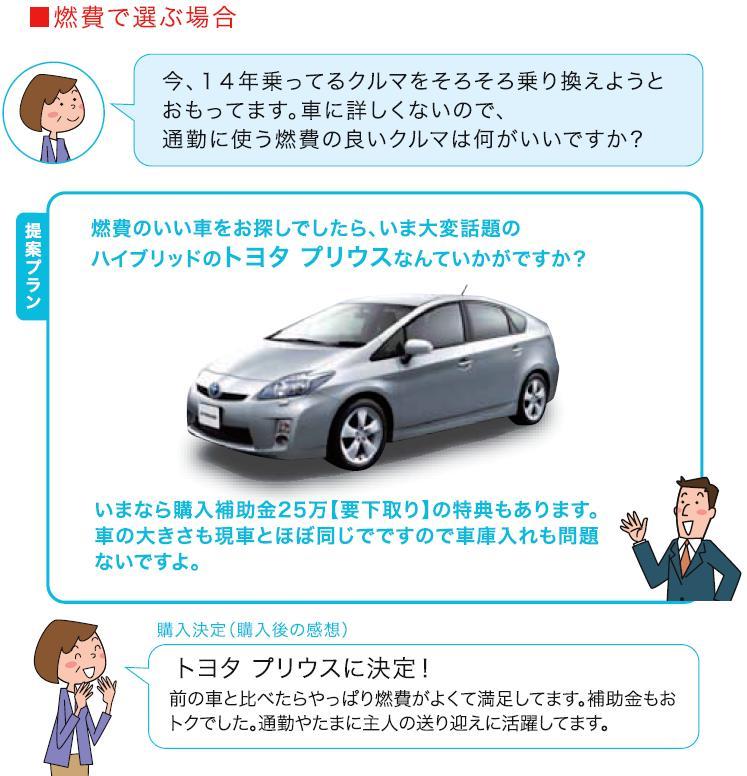 大阪市西区 車検 板金/新車購入 燃費で選ぶ場合